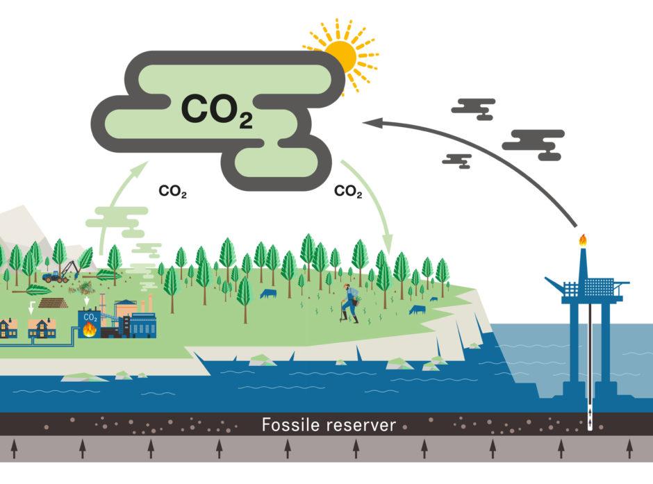 KARBONKRETSLØPET: Når vi brenner fossile ressurser, tilfører vi karbon fra det lange til det korte kretsløpet, og dermer øker mengden CO<sub>2</sub> i atmosfæren.