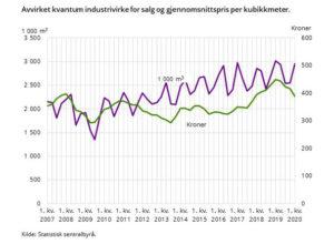 13,6% nedgang i tømmerprisene