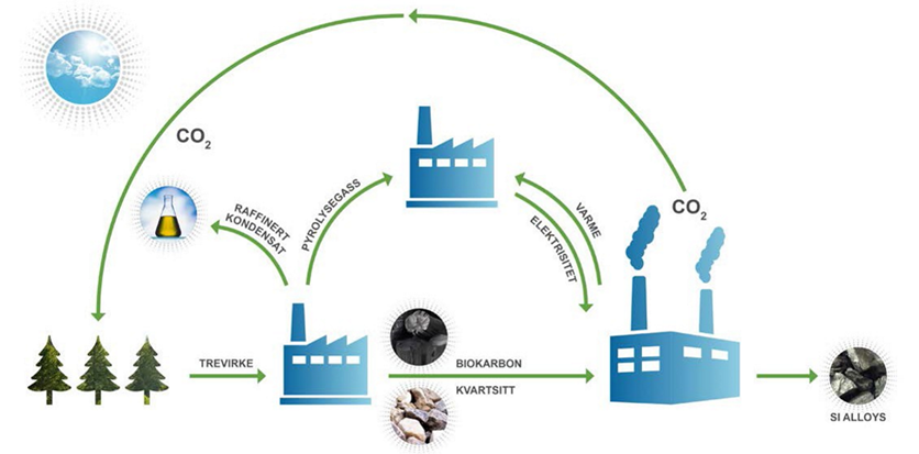 Ved å bruke biokull lagd av trevirke kan man redusere utslipp i produksjon av silisium. Illustrasjon: Elkem